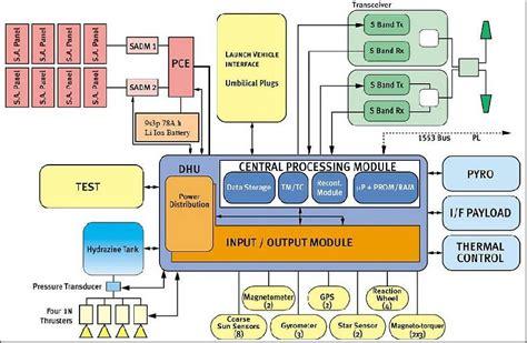 31750 how to make platform bed gokturk 1 satellite missions eoportal directory