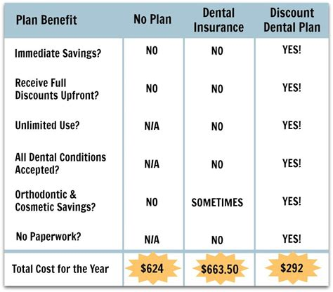 How Discount Dental Plans Work With Your Budget  1dental. School For Sound Engineering. Cryotherapy For Prostate Cancer. Muskegon Family Care Dental Movers Vienna Va. Hydrochlorothiazide And Diabetes. Whole Life Insurance Cost Call Routing System. What Can I Do With A History Degree. Atlanta Heart Association Omega Garage Doors. Crm For Insurance Agents How To Do A Research