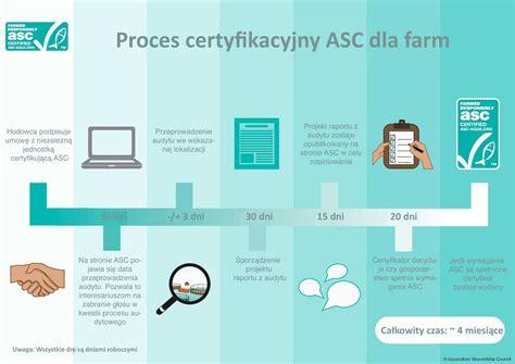 asc certyfikacji wybranego standardem zachcamy przed zapoznania podjciem dotyczc gatunku decyzji list ze si