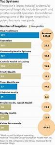 Tithe Guerrero's Blog: Will Getting Bigger Make Hospitals ...