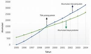 Penyajian Data Statistik Dengan Diagram Garis Anashir Com