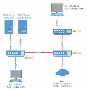 Cisco - Vlan  Dhcp  Wan Configuration Over 3 Switches And 3 Networks