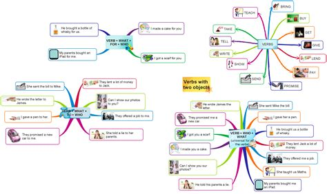 verbs with two objects to learn ideas