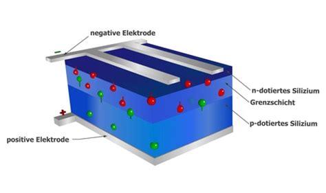 wie funktionieren solarzellen photovoltaikanlagen qm photovoltaik de ihr
