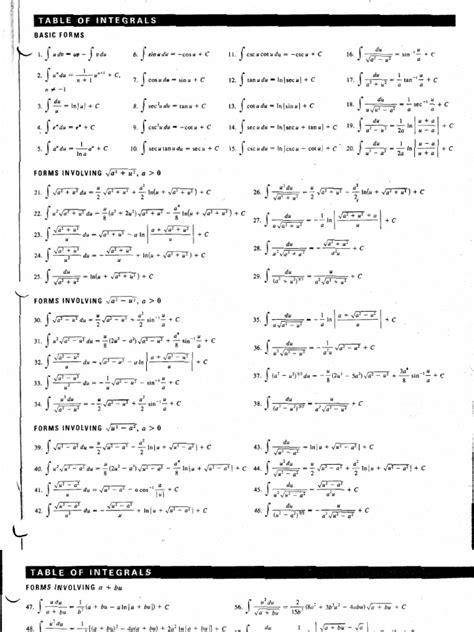 Basic formulas general rules for functions integrating integrals of rational functions integrals of transcendental functions. Integral table from Stewart