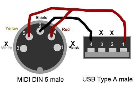 usb midi keyboard to 5 pin din with no audiobus forum