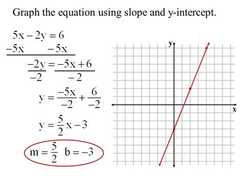 Slope Grapher by Objective To Graph Linear Equations Using The Slope And