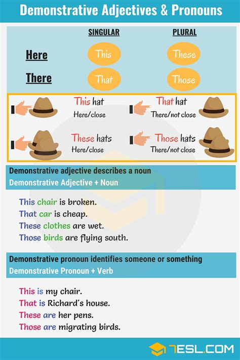 Demonstrative Adjectives & Pronouns Thisthatthesethose  7 E S L