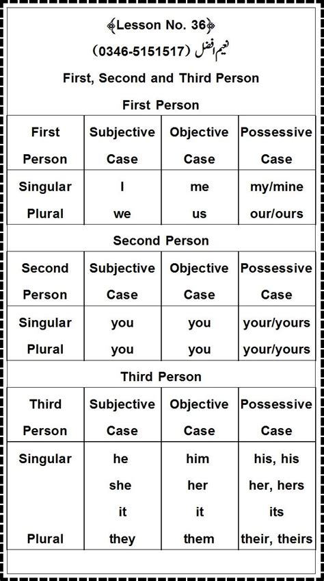 person tricky words grammar