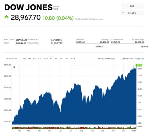 Dow breaks the 29,000 threshold for the first time ...