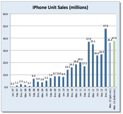 how many iphones been sold are apple earnings a candle in the wind