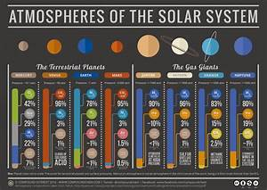 La composition des atmosphères des planètes du système solaire