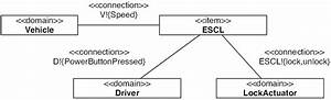 Electronic Steering Column Lock  Escl  Context Diagram