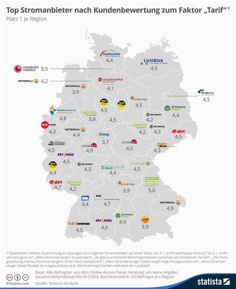 In Deutschland by Infografik Die Top Stromanbieter In Deutschland Statista