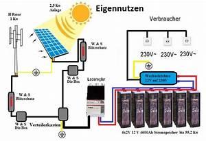 Windgenerator Selber Bauen : shop selber bauen 2 ~ Orissabook.com Haus und Dekorationen