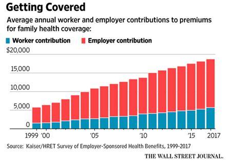health insurance premiums rise   profit