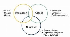 Designing For Equity  U2013 San Francisco Digital Services  U2013 Medium
