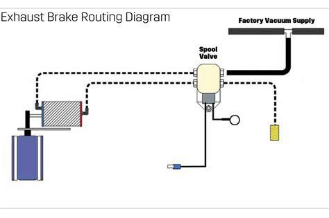 How Install Diesel Exhaust Brake