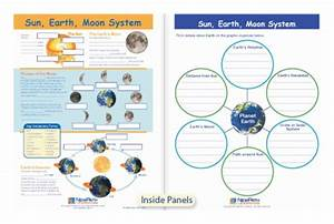 Sun  Earth And Moon Systems Visual Learning Guide Sun