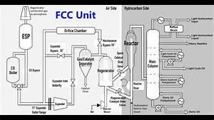 Fluid Catalytic Cracking Unit