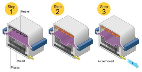 Process For Making Enclosures