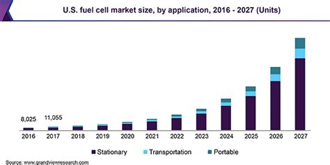 Fuel Cell Market Size & Share | Industry Growth Report, 2027