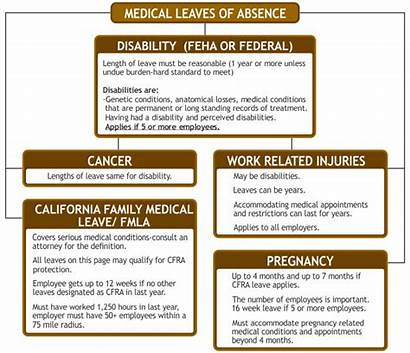 Leave Absence California Leaves Medical Employee Lawyer