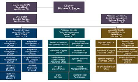 organization chart  department   interior
