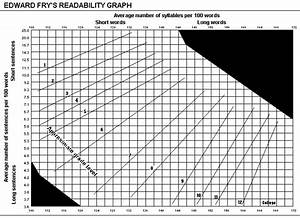 Fry U0026 39 S Graph