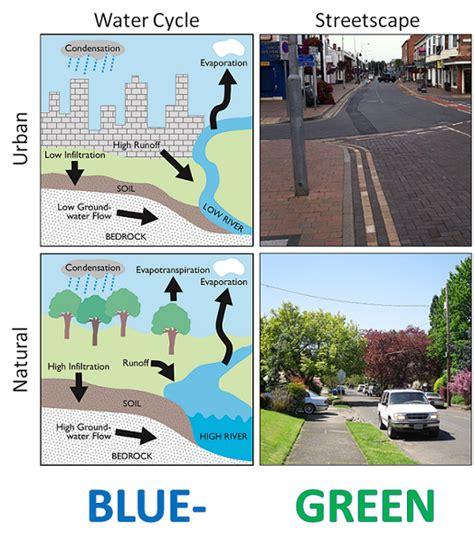 blue green cities wikipedia