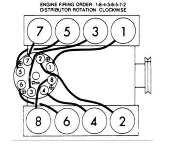 Small Block Chevy Wiring Diagram 1981 by Firing Order For Small Block Chevy Engine Impremedia Net