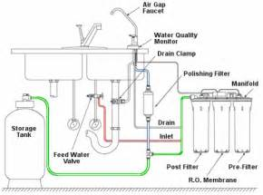 water filtration faucets kitchen whole house or osmosis water treatment systems maine and