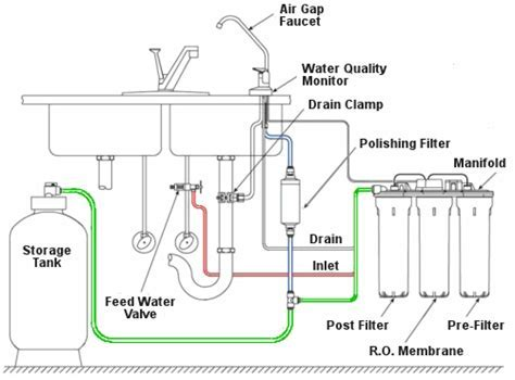 Drinking Water Filter Buying Guide   Health Goods