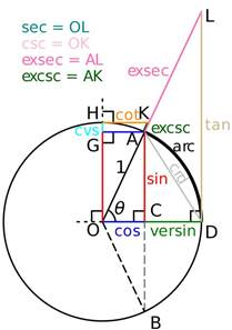 Unit Circle Sin Cos Tan CSC Sec Cot