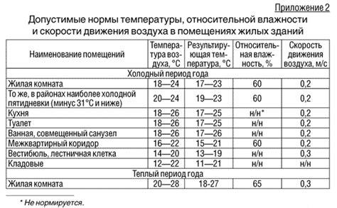 Единицы измерения норматива потребления отопления