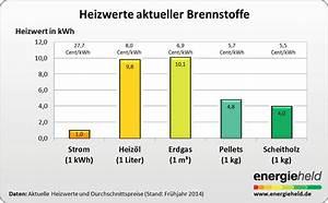 Kwp Berechnen : pellets der heizwert ist nicht das wichtigste energieheld gmbh ~ Themetempest.com Abrechnung