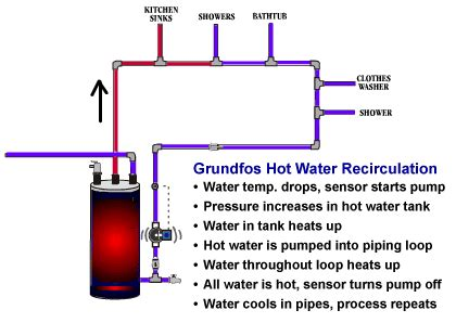 grundfos comfort series hot water circulation pumps