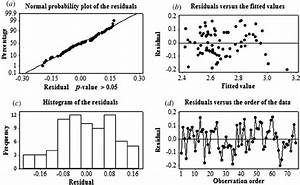 Four Types Of Residual Diagram For Estimating The Fitness