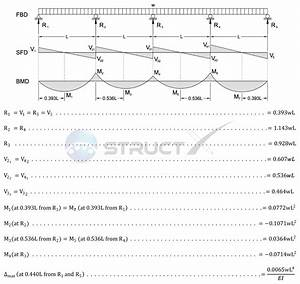 Continuous Beam Diagrams And Formulas