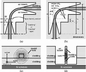 Optical Circuit Layout For Polarization