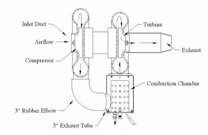 Engine Jet Turbocharger Turbine Plans Plan Tom