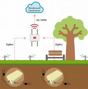 Saving Water With Smart Irrigation System In Barcelona