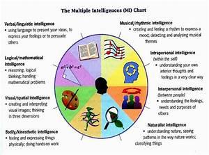 "According to Gardener's multiple intelligences ""each human ..."