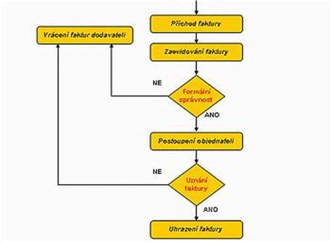 Datum Flow V Proces Flow Diagram by Modelov 225 N 237 A Optimalizace Podnikov 253 Ch Procesů I