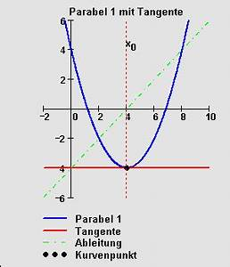 Nullstellen Einer Parabel Berechnen : die erste ableitung ~ Themetempest.com Abrechnung