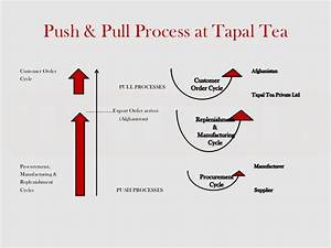 Supply Chain activities at Tapal Tea