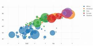 8 More Common Types Of Data Visualisation