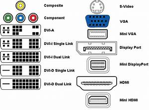 Video And Audio Converters    Dongles