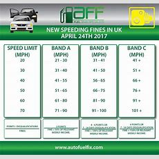 New Uk Speeding Fines  All You Need To Know  Auto Fuel Fix