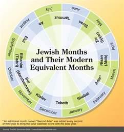 Jewish Hebrew Calendar Months